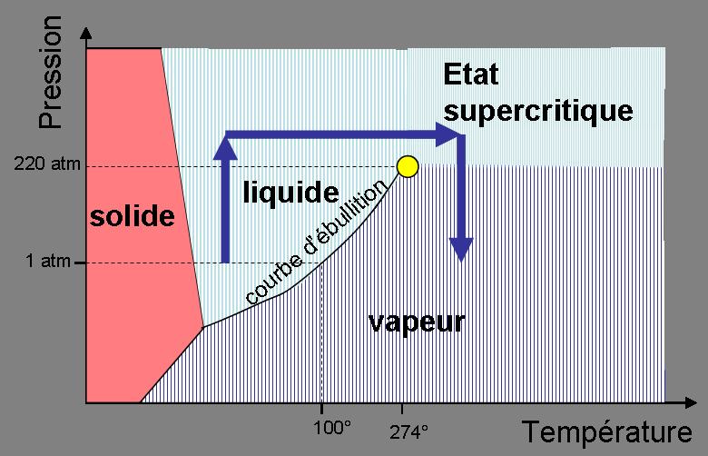 diagramme d etat