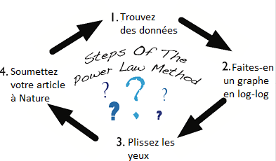 power law method