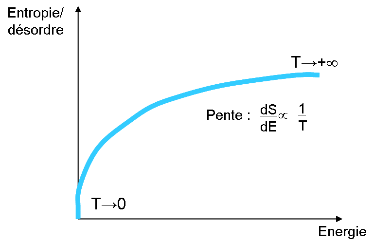 courbe entropie energie2