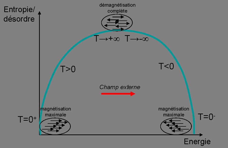 courbe paramagnetique