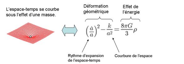 deformation espace temps