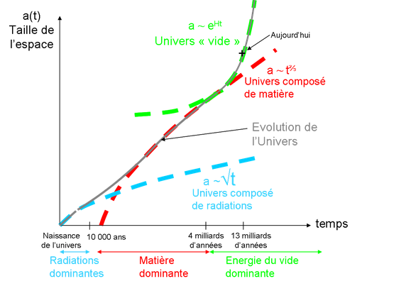 evolution de hubble