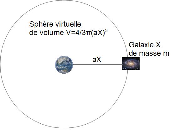 schema galaxie