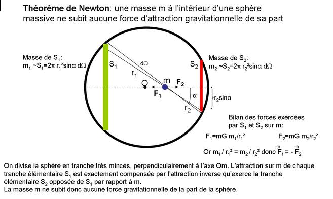 théorème de Newton