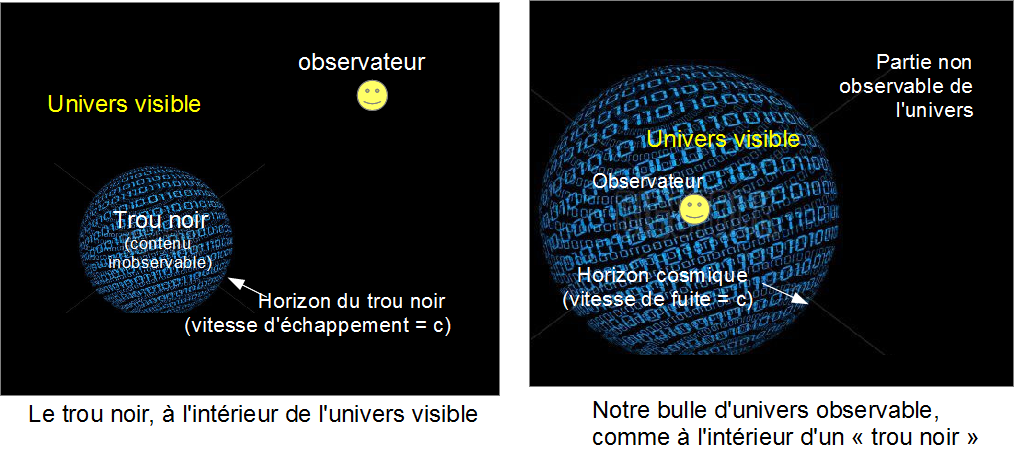 Univers bulle